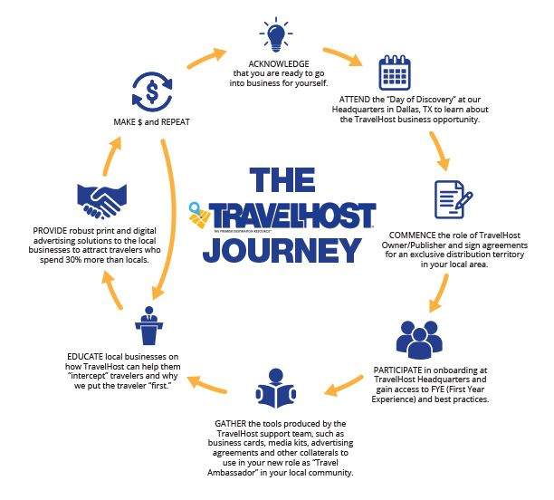 Your Journey to Lasting Success Begins as a TravelHost Business Owner
